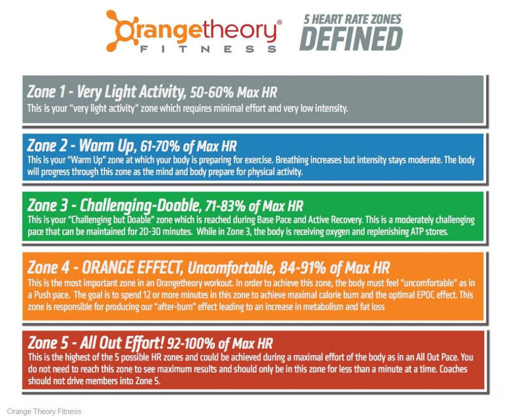 Orangetheory Fitness Heartrate Chart