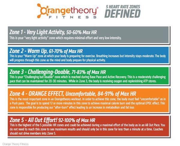 Orangetheory exertion chart