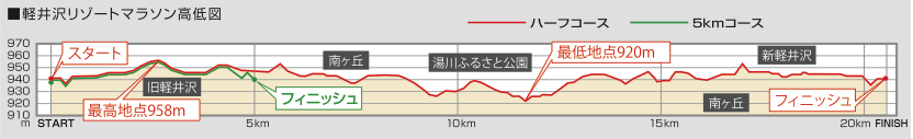Elevation profile for Karuizawa Resort Marathon