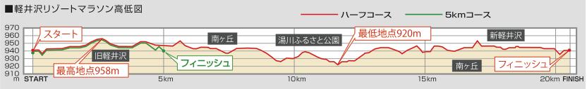 Elevation profile for Karuizawa Resort Marathon