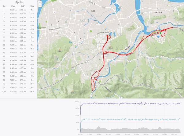 Ise Half Marathon Course Map